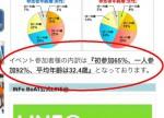 <b>新潟市の出会い、交流イベントの参加者の平均年齢は(^-^*)/?</b>